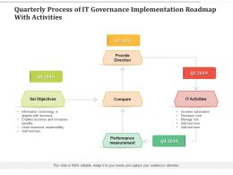 Quarterly Process Of IT Governance Implementation Roadmap With Activities