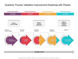 Quarterly Process Validation Improvement Roadmap With Phases