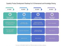 Quarterly Product Development Roadmap For UI Enhancement And Knowledge Sharing