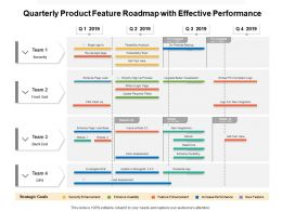 Quarterly Product Feature Roadmap With Effective Performance