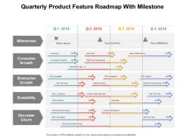 Quarterly Product Feature Roadmap With Milestone
