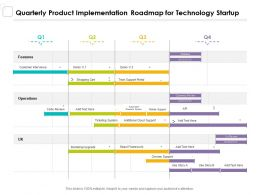 Quarterly Product Implementation Roadmap For Technology Startup