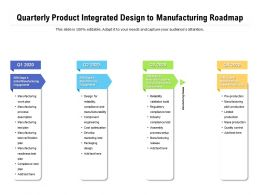 Quarterly Product Integrated Design To Manufacturing Roadmap