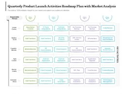 Quarterly Product Launch Activities Roadmap Plan With Market Analysis