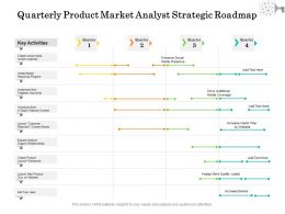 Quarterly Product Market Analyst Strategic Roadmap