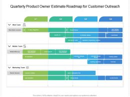 Quarterly Product Owner Estimate Roadmap For Customer Outreach