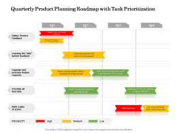 Quarterly Product Planning Roadmap With Task Prioritization