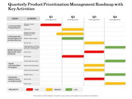 Quarterly Product Prioritization Management Roadmap With Key Activities