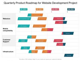 Quarterly Product Roadmap For Website Development Project