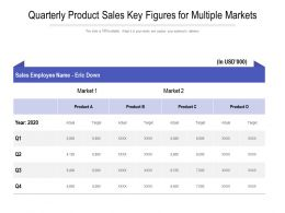 Quarterly Product Sales Key Figures For Multiple Markets