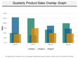 Quarterly Product Sales Overlap Graph