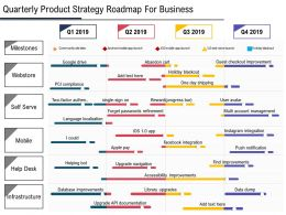Quarterly Product Strategy Roadmap For Business