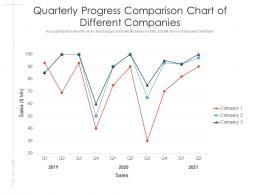 Quarterly Progress Comparison Chart Of Different Companies