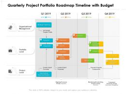 Quarterly Project Portfolio Roadmap Timeline With Budget