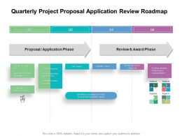 Quarterly Project Proposal Application Review Roadmap