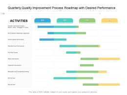 Quarterly Quality Improvement Process Roadmap With Desired Performance