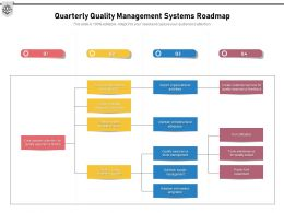 Quarterly Quality Management Systems Roadmap