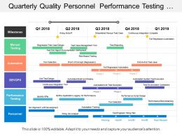Quarterly Quality Personnel Performance Testing Devops Manual Automation Timeline
