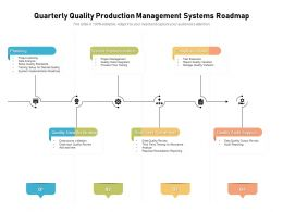 Quarterly Quality Production Management Systems Roadmap