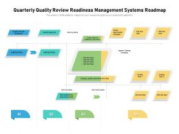 Quarterly Quality Review Readiness Management Systems Roadmap