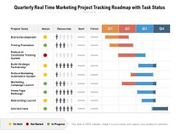 Quarterly Real Time Marketing Project Tracking Roadmap With Task Status