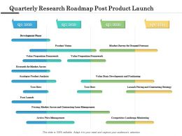Quarterly Research Roadmap Post Product Launch