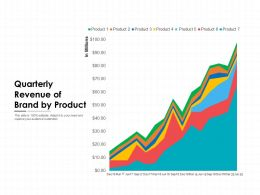 Quarterly Revenue Of Brand By Product