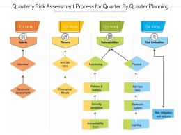 Quarterly Risk Assessment Process For Quarter By Quarter Planning