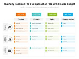 Quarterly Roadmap For A Compensation Plan With Finalize Budget