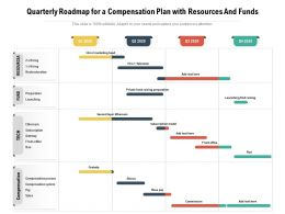 Quarterly Roadmap For A Compensation Plan With Resources And Funds