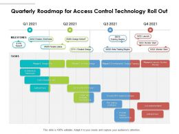Quarterly Roadmap For Access Control Technology Roll Out