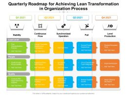 Quarterly Roadmap For Achieving Lean Transformation In Organization Process