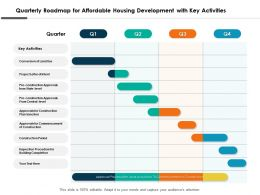 Quarterly Roadmap For Affordable Housing Development With Key Activities