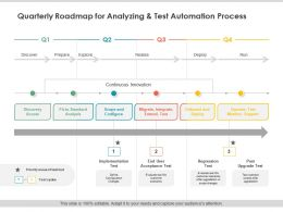 Quarterly Roadmap For Analyzing And Test Automation Process