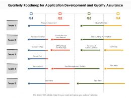 Quarterly Roadmap For Application Development And Quality Assurance
