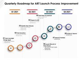 Quarterly Roadmap For Art Launch Process Improvement