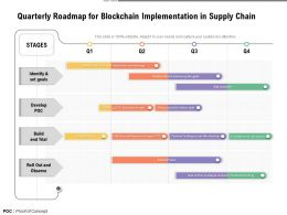 Quarterly Roadmap For Blockchain Implementation In Supply Chain