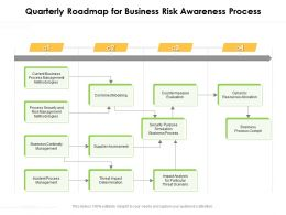 Quarterly Roadmap For Business Risk Awareness Process