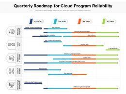 Quarterly Roadmap For Cloud Program Reliability