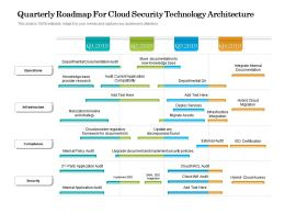 Quarterly Roadmap For Cloud Security Technology Architecture