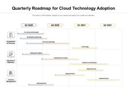 Quarterly Roadmap For Cloud Technology Adoption