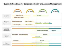 Quarterly Roadmap For Corporate Identity And Access Management