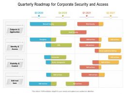 Quarterly Roadmap For Corporate Security And Access