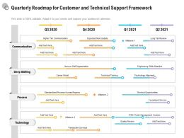 Quarterly Roadmap For Customer And Technical Support Framework