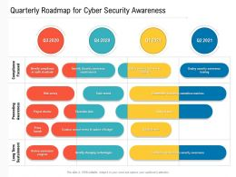 Quarterly Roadmap For Cyber Security Awareness