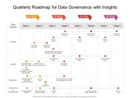 Quarterly Roadmap For Data Governance With Insights