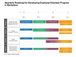 Quarterly Roadmap For Developing Employee Volunteer Program In Workplace