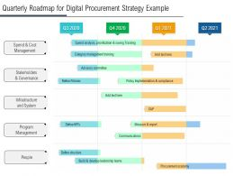 Quarterly Roadmap For Digital Procurement Strategy Example