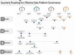 Quarterly Roadmap For Effective Data Platform Governance
