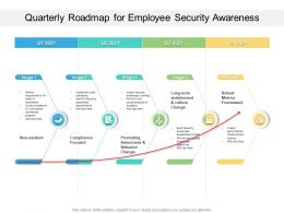 Quarterly Roadmap For Employee Security Awareness
